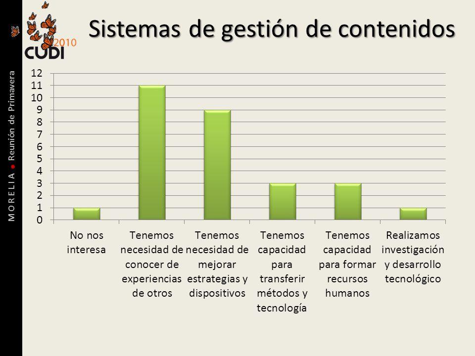 M O R E L I A Reunión de Primavera Sistemas de gestión de contenidos