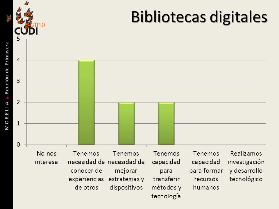 M O R E L I A Reunión de Primavera Bibliotecas digitales
