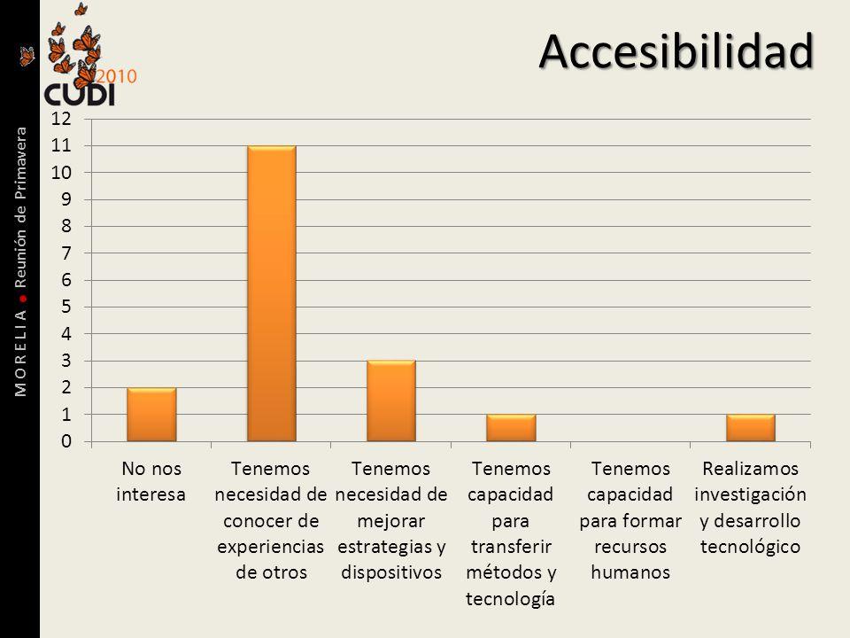M O R E L I A Reunión de PrimaveraAccesibilidad