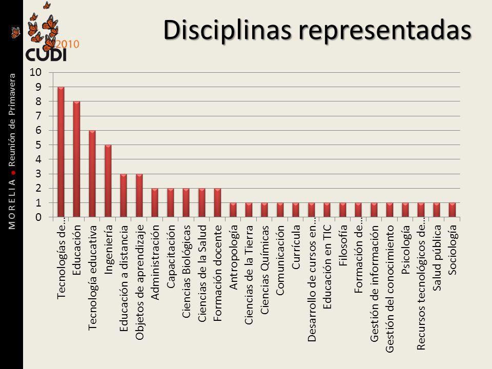 M O R E L I A Reunión de Primavera Disciplinas representadas