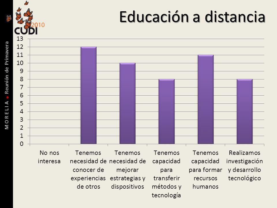 M O R E L I A Reunión de Primavera Educación a distancia