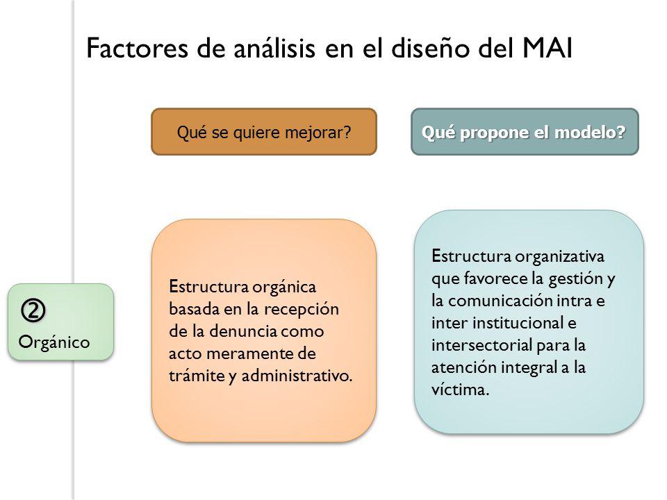Factores de análisis en el diseño del MAI  Orgánico Qué se quiere mejorar.