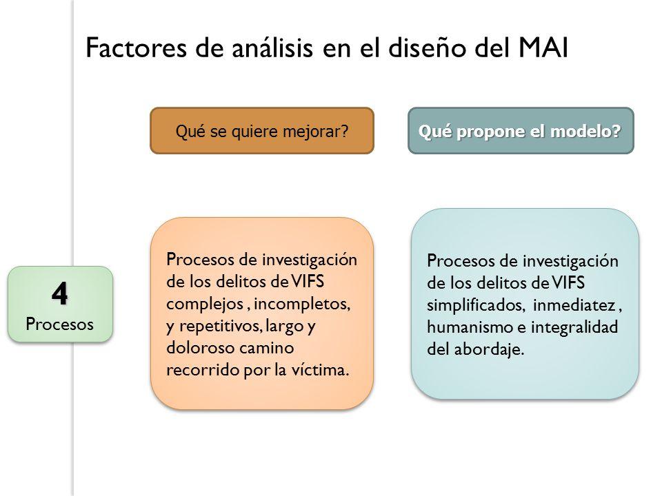 Factores de análisis en el diseño del MAI 4 Procesos4 Qué se quiere mejorar.