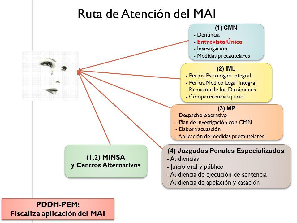 Ruta de Atención del MAI (1) CMN - Denuncia - Entrevista Única - Investigación - Medidas precautelares (1) CMN - Denuncia - Entrevista Única - Investigación - Medidas precautelares (2) IML - Pericia Psicológica integral - Pericia Médico Legal Integral - Remisión de los Dictámenes - Comparecencia a juicio (2) IML - Pericia Psicológica integral - Pericia Médico Legal Integral - Remisión de los Dictámenes - Comparecencia a juicio (3) MP - Despacho operativo - Plan de investigación con CMN - Elabora acusación - Aplicación de medidas precautelares (3) MP - Despacho operativo - Plan de investigación con CMN - Elabora acusación - Aplicación de medidas precautelares (4) Juzgados Penales Especializados - Audiencias - Juicio oral y público - Audiencia de ejecución de sentencia - Audiencia de apelación y casación (4) Juzgados Penales Especializados - Audiencias - Juicio oral y público - Audiencia de ejecución de sentencia - Audiencia de apelación y casación (1,2) MINSA y Centros Alternativos (1,2) MINSA y Centros Alternativos PDDH-PEM: Fiscaliza aplicación del MAI PDDH-PEM: Fiscaliza aplicación del MAI