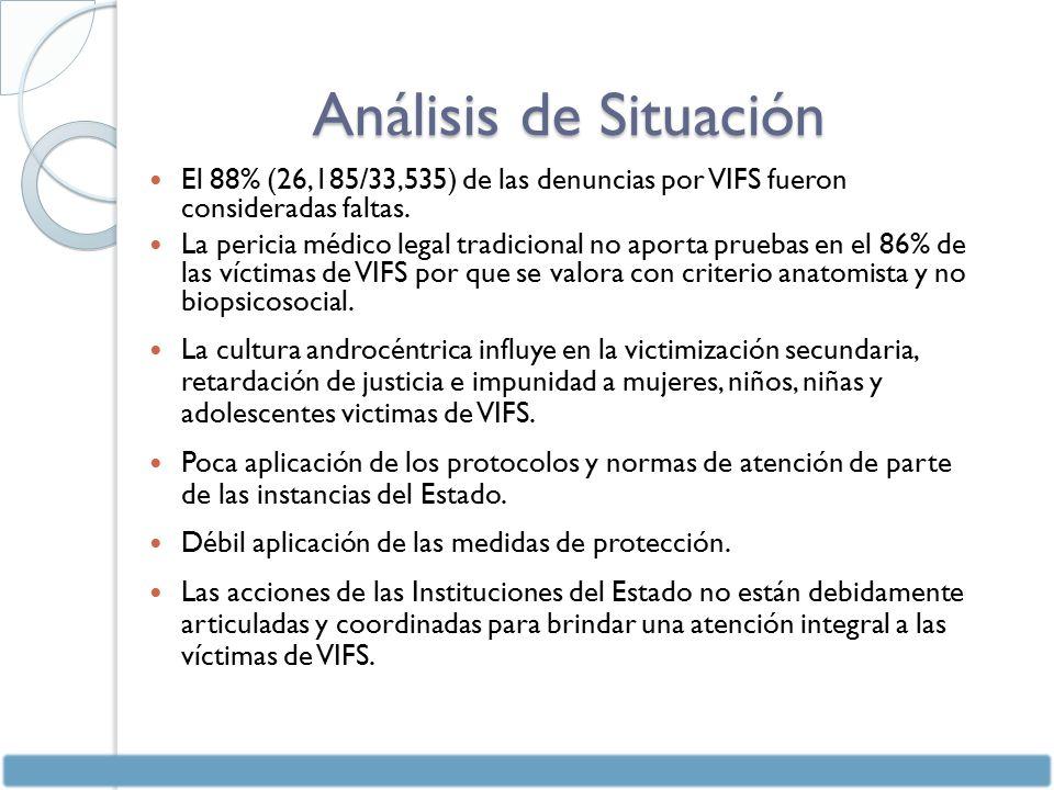 Análisis de Situación El 88% (26,185/33,535) de las denuncias por VIFS fueron consideradas faltas.