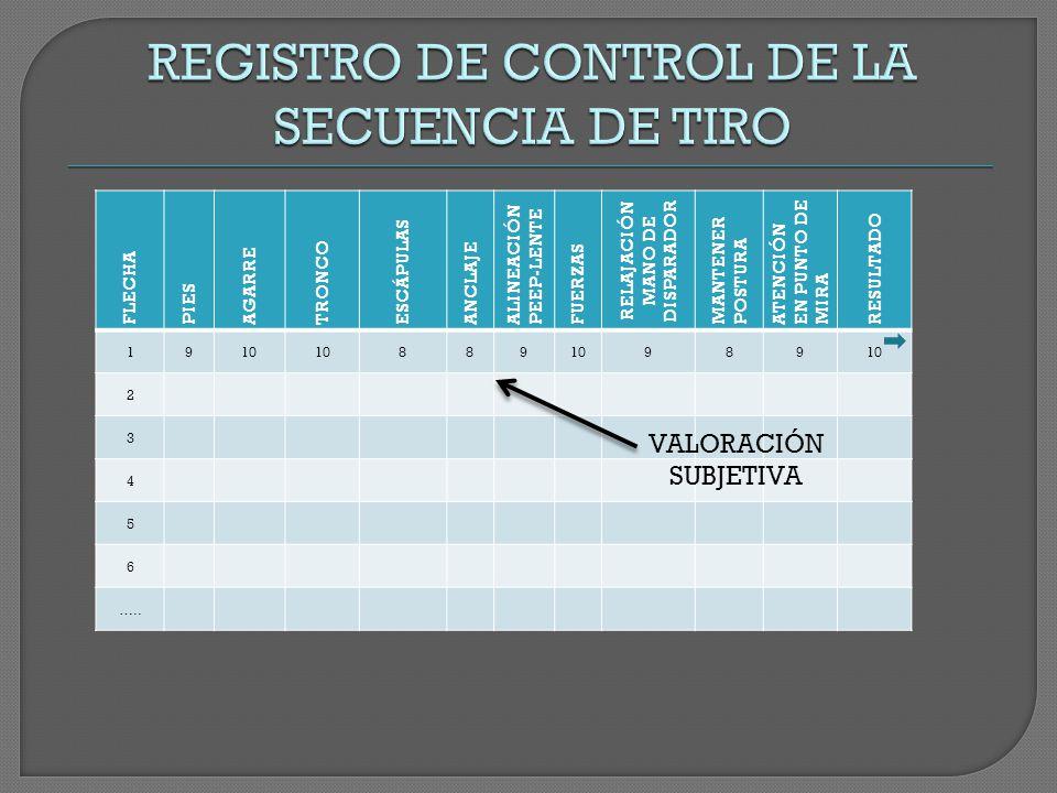 FLECHA PIES AGARRE TRONCO ESCÁPULAS ANCLAJE ALINEACIÓN PEEP-LENTE FUERZAS RELAJACIÓN MANO DE DISPARADOR MANTENER POSTURA ATENCIÓN EN PUNTO DE MIRA RESULTADO 1910 889 989 2 3 4 5 6 …..
