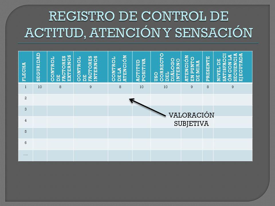 FLECHA SEGURIDAD CONTROL DE FACTORES EXTERNOS CONTROL DE FACTORES INTERNOS CONTROL DE LA ATENCIÓN ACTITUD POSITIVA USO CORRECTO DEL DIÁLOGOINTERNO ATENCIÓN EN PUNTO DE MIRA PRESENTE NIVEL DE SATISFACCI ÓN CON LA SECUENCIA EJECUTADA 110898 989 2 3 4 5 6 ….