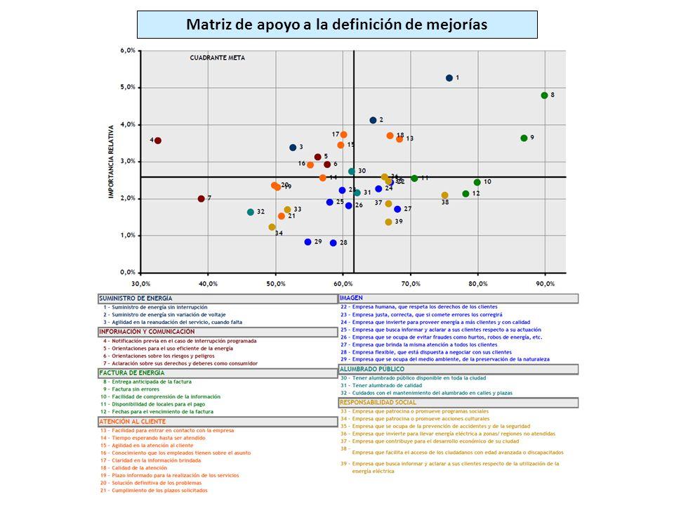Matriz de apoyo a la definición de mejorías