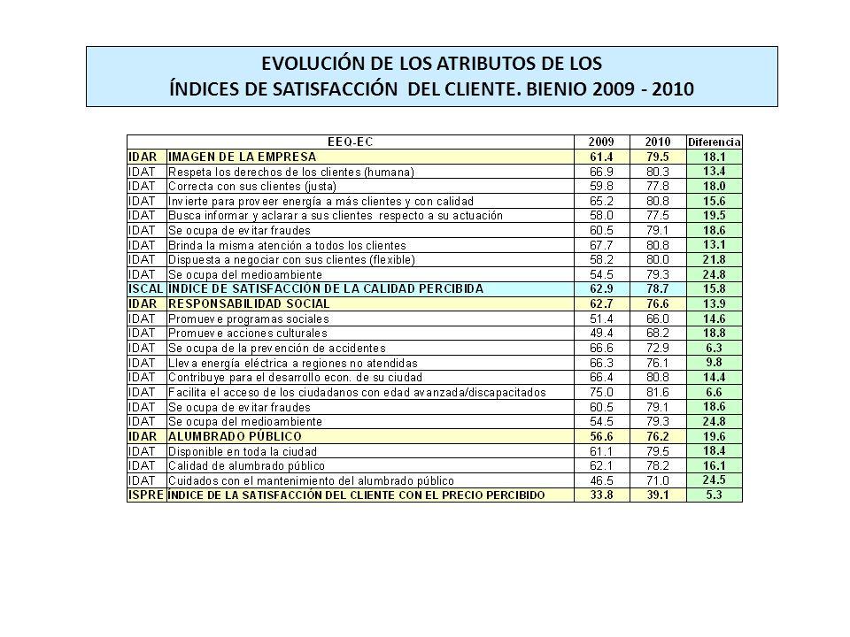 EVOLUCIÓN DE LOS ATRIBUTOS DE LOS ÍNDICES DE SATISFACCIÓN DEL CLIENTE. BIENIO 2009 - 2010