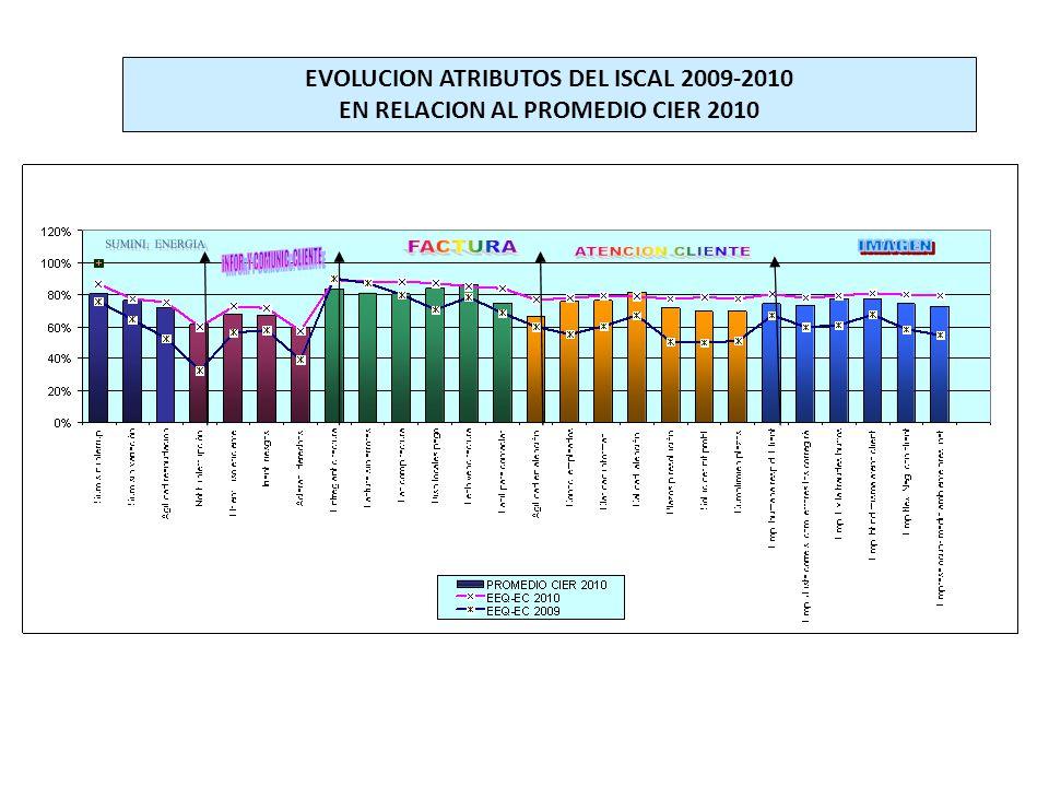 EVOLUCION ATRIBUTOS DEL ISCAL 2009-2010 EN RELACION AL PROMEDIO CIER 2010