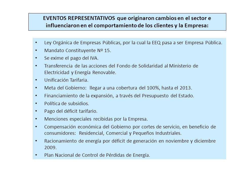 Ley Orgánica de Empresas Públicas, por la cual la EEQ pasa a ser Empresa Pública.