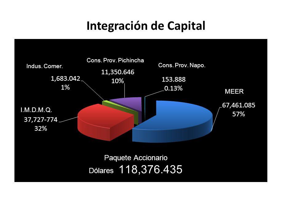 Integración de Capital