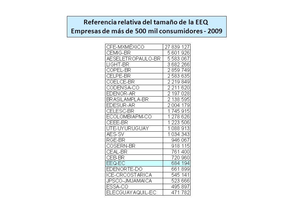 Referencia relativa del tamaño de la EEQ Empresas de más de 500 mil consumidores - 2009