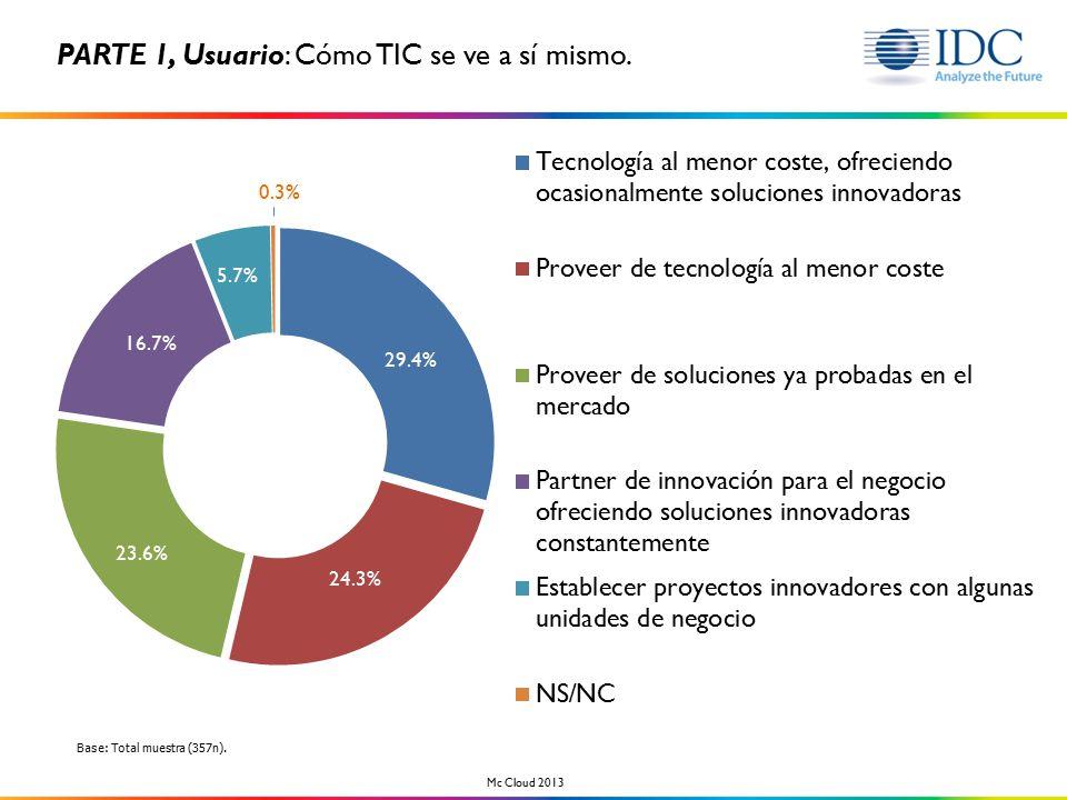 24.3% 29.4% 23.6% 16.7% 5.7% 0.3% PARTE 1, Usuario: Cómo TIC se ve a sí mismo.