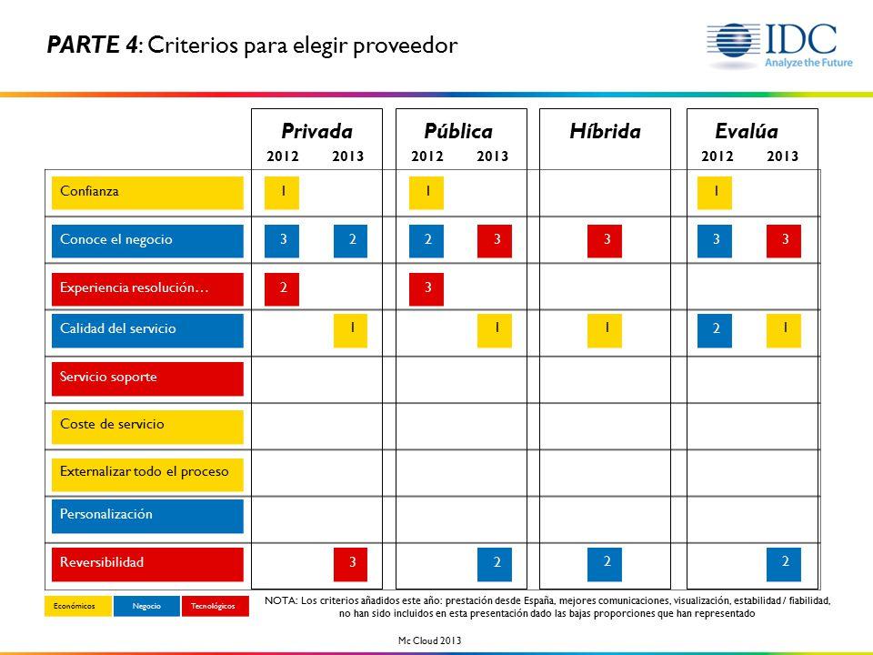 EconómicosNegocioTecnológicos NOTA: Los criterios añadidos este año: prestación desde España, mejores comunicaciones, visualización, estabilidad / fiabilidad, no han sido incluidos en esta presentación dado las bajas proporciones que han representado Mc Cloud 2013 EvalúaPrivadaPúblicaHíbrida 201220132012201320122013 Confianza Conoce el negocio Experiencia resolución… Calidad del servicio Coste de servicio Externalizar todo el proceso Personalización Reversibilidad Servicio soporte 32 22 1111 3333 3 2 2 23 111 2 PARTE 4: Criterios para elegir proveedor