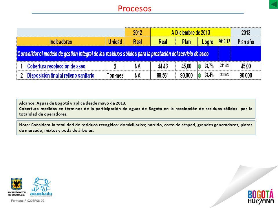 Procesos Alcance: Aguas de Bogotá y aplica desde mayo de 2013.