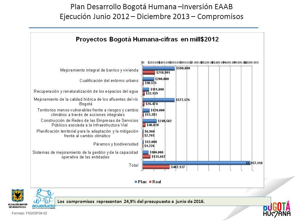 Plan Desarrollo Bogotá Humana –Inversión EAAB Ejecución Junio 2012 – Diciembre 2013 – Compromisos Los compromisos representan 24,9% del presupuesto a junio de 2016.