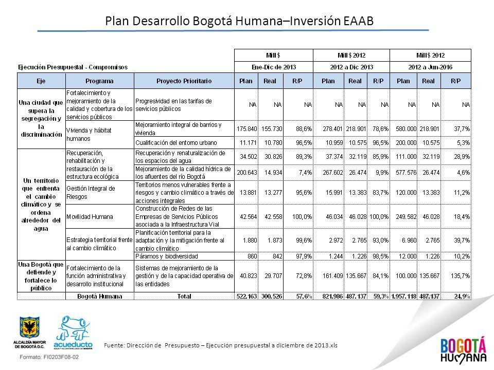 Plan Desarrollo Bogotá Humana–Inversión EAAB Fuente: Dirección de Presupuesto – Ejecución presupuestal a diciembre de 2013.xls