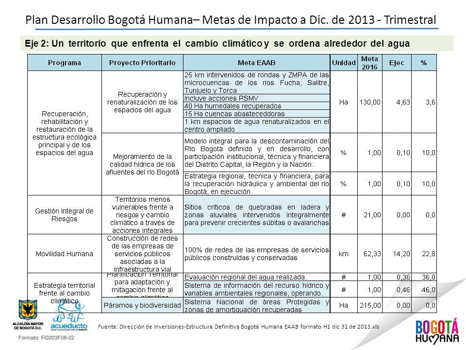 Plan Desarrollo Bogotá Humana– Metas de Impacto a Dic.