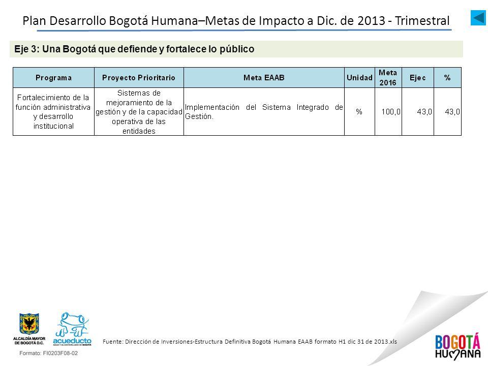 Plan Desarrollo Bogotá Humana–Metas de Impacto a Dic.
