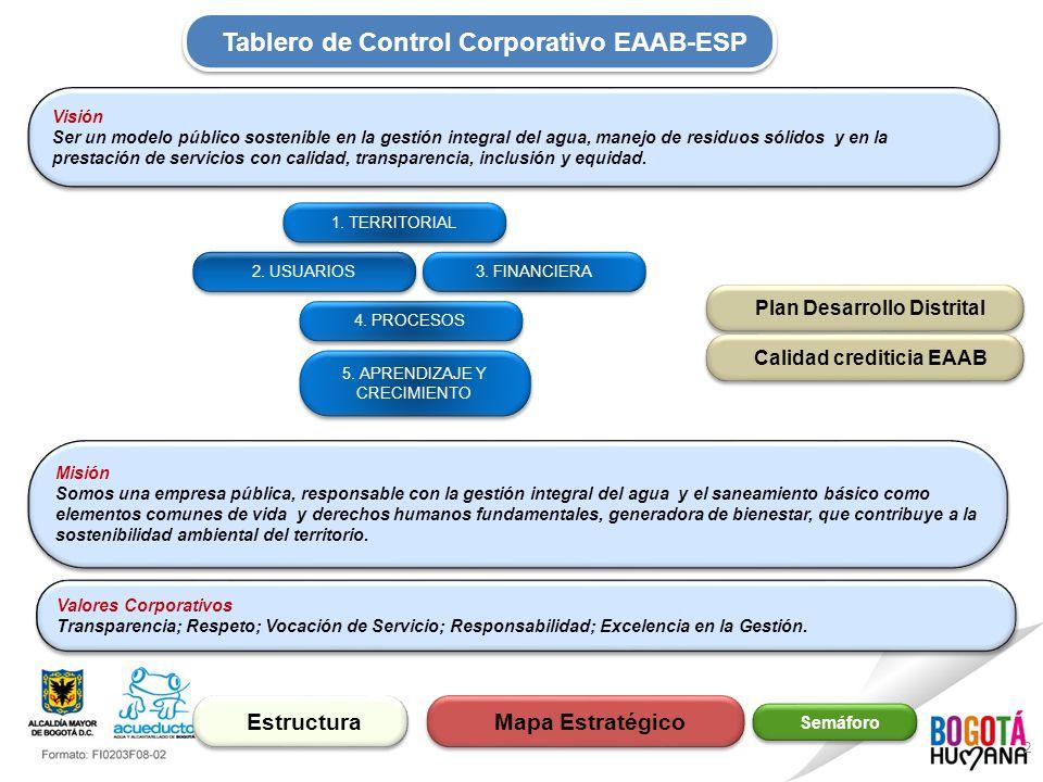 2 Semáforo Tablero de Control Corporativo EAAB-ESP Mapa Estratégico 2.