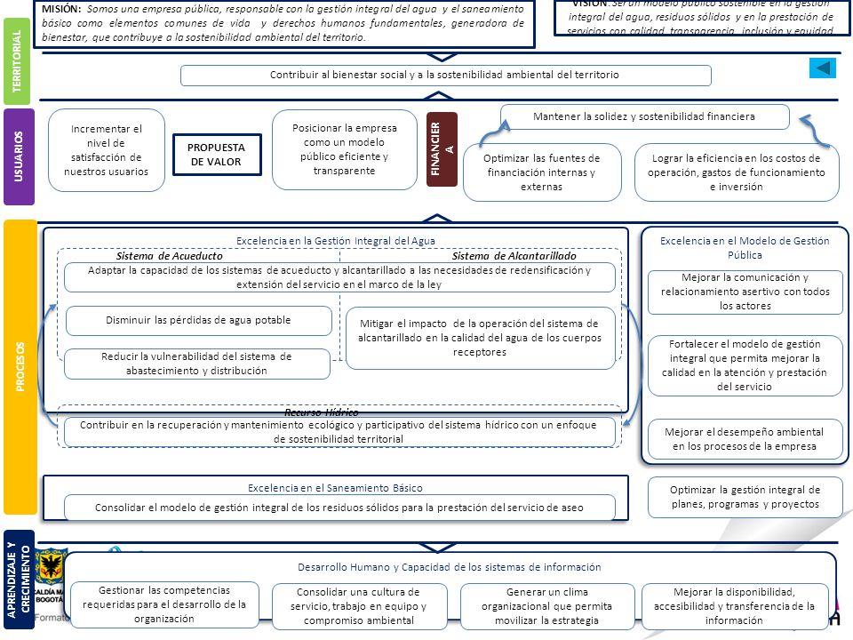 Excelencia en el Saneamiento Básico Excelencia en el Modelo de Gestión Pública Excelencia en la Gestión Integral del Agua Desarrollo Humano y Capacidad de los sistemas de información Gestionar las competencias requeridas para el desarrollo de la organización Consolidar una cultura de servicio, trabajo en equipo y compromiso ambiental Generar un clima organizacional que permita movilizar la estrategia Mejorar la disponibilidad, accesibilidad y transferencia de la información Contribuir en la recuperación y mantenimiento ecológico y participativo del sistema hídrico con un enfoque de sostenibilidad territorial Recurso Hídrico Disminuir las pérdidas de agua potable Sistema de Acueducto Mitigar el impacto de la operación del sistema de alcantarillado en la calidad del agua de los cuerpos receptores Sistema de Alcantarillado Mejorar la comunicación y relacionamiento asertivo con todos los actores Incrementar el nivel de satisfacción de nuestros usuarios Posicionar la empresa como un modelo público eficiente y transparente Fortalecer el modelo de gestión integral que permita mejorar la calidad en la atención y prestación del servicio Optimizar las fuentes de financiación internas y externas Lograr la eficiencia en los costos de operación, gastos de funcionamiento e inversión Mantener la solidez y sostenibilidad financiera Reducir la vulnerabilidad del sistema de abastecimiento y distribución Mejorar el desempeño ambiental en los procesos de la empresa Optimizar la gestión integral de planes, programas y proyectos Adaptar la capacidad de los sistemas de acueducto y alcantarillado a las necesidades de redensificación y extensión del servicio en el marco de la ley APRENDIZAJE Y CRECIMIENTO PROCESOS USUARIOS FINANCIER A TERRITORIAL Contribuir al bienestar social y a la sostenibilidad ambiental del territorio PROPUESTA DE VALOR MISIÓN: Somos una empresa pública, responsable con la gestión integral del agua y el saneamiento básico como elementos comunes de vida y derechos human