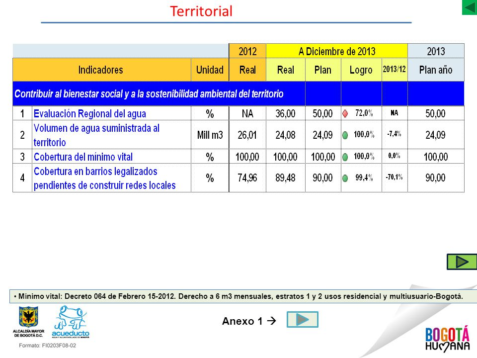 Territorial Mínimo vital: Decreto 064 de Febrero 15-2012.