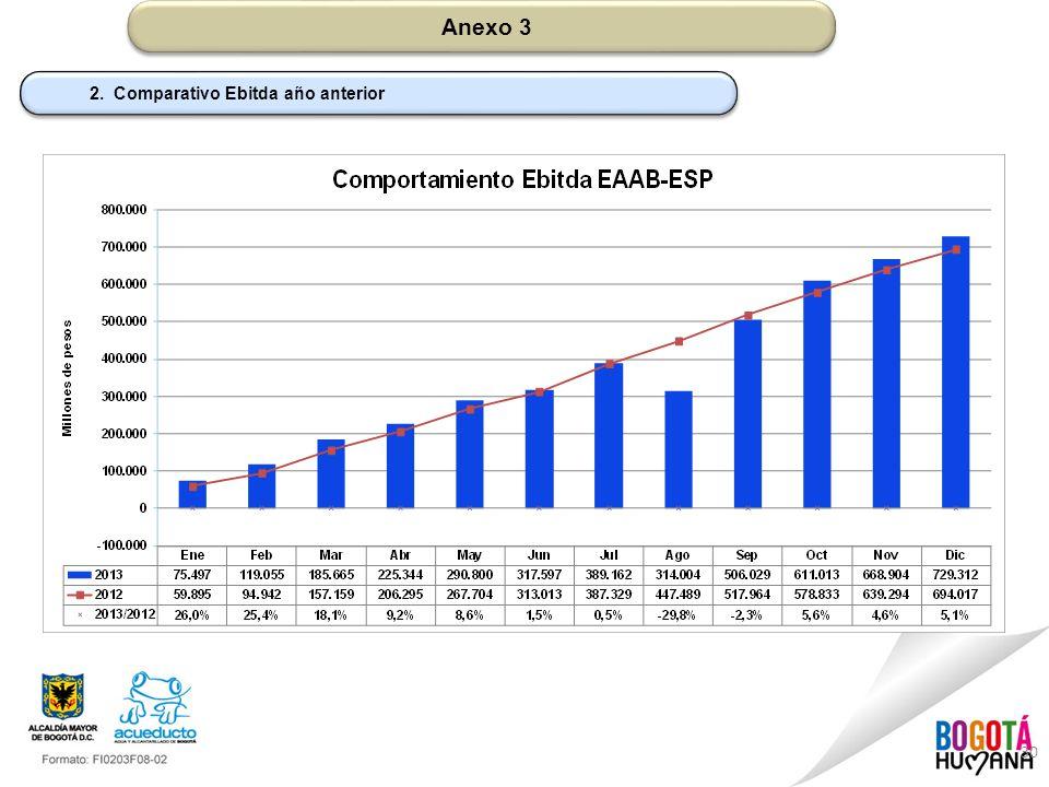 30 Anexo 3 2. Comparativo Ebitda año anterior