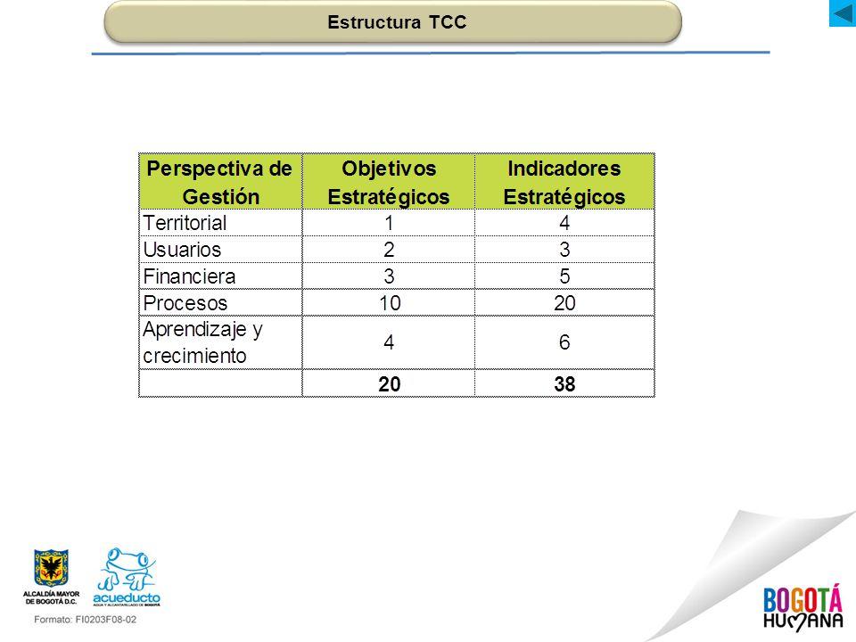 Estructura TCC