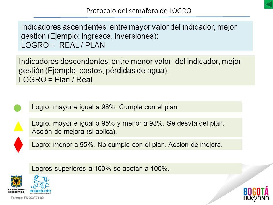 Protocolo del semáforo de LOGRO Indicadores ascendentes: entre mayor valor del indicador, mejor gestión (Ejemplo: ingresos, inversiones): LOGRO = REAL / PLAN Indicadores descendentes: entre menor valor del indicador, mejor gestión (Ejemplo: costos, pérdidas de agua): LOGRO = Plan / Real Logro: mayor e igual a 98%.