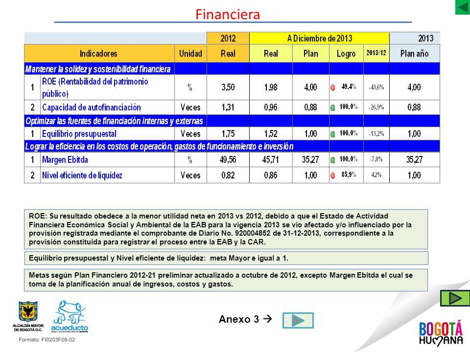 Financiera Anexo 3  Metas según Plan Financiero 2012-21 preliminar actualizado a octubre de 2012, excepto Margen Ebitda el cual se toma de la planificación anual de ingresos, costos y gastos.
