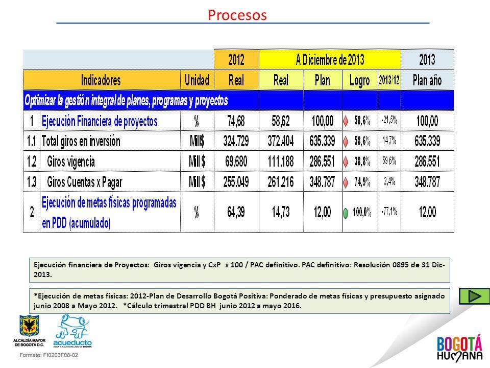 Procesos *Ejecución de metas físicas: 2012-Plan de Desarrollo Bogotá Positiva: Ponderado de metas físicas y presupuesto asignado junio 2008 a Mayo 2012.