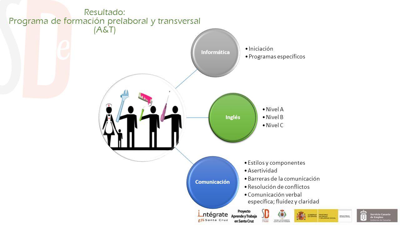 Resultado: Programa de formación prelaboral y transversal (A&T) Informática Iniciación Programas específicos Inglés Nivel A Nivel B Nivel C Comunicación Estilos y componentes Asertividad Barreras de la comunicación Resolución de conflictos Comunicación verbal específica; fluidez y claridad