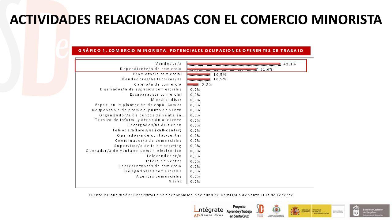 ACTIVIDADES RELACIONADAS CON EL COMERCIO MINORISTA