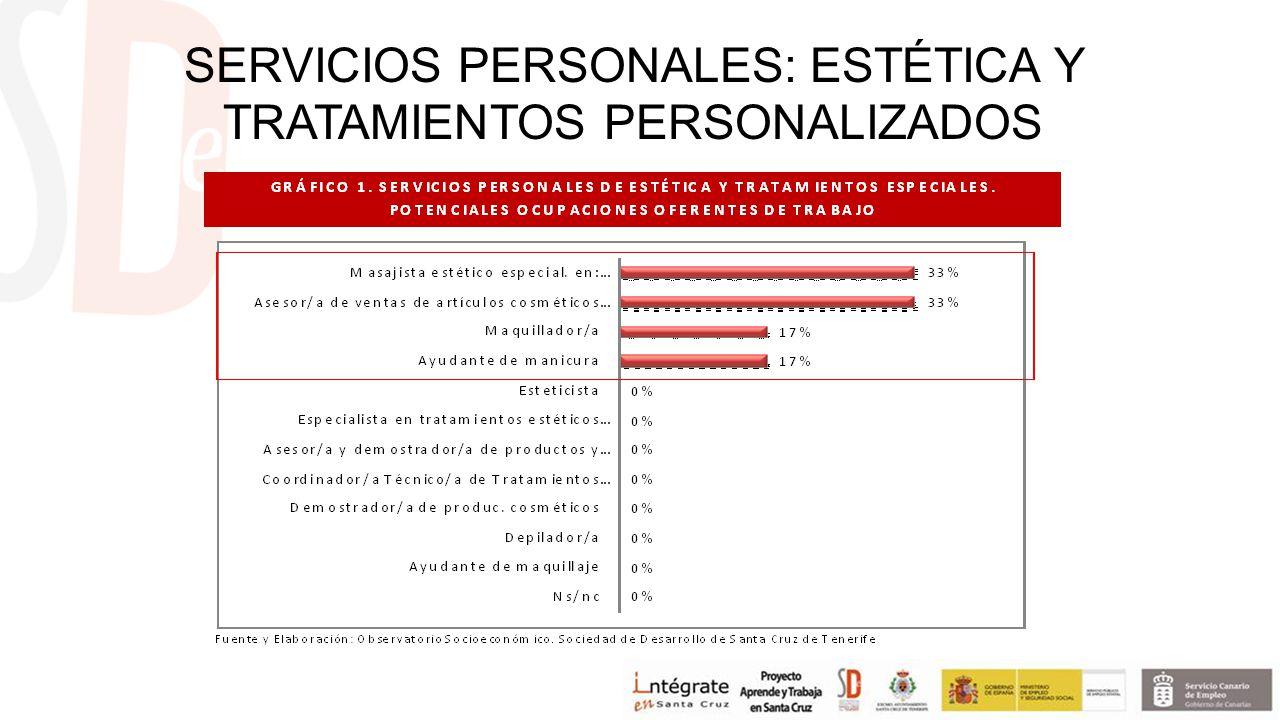 SERVICIOS PERSONALES: ESTÉTICA Y TRATAMIENTOS PERSONALIZADOS