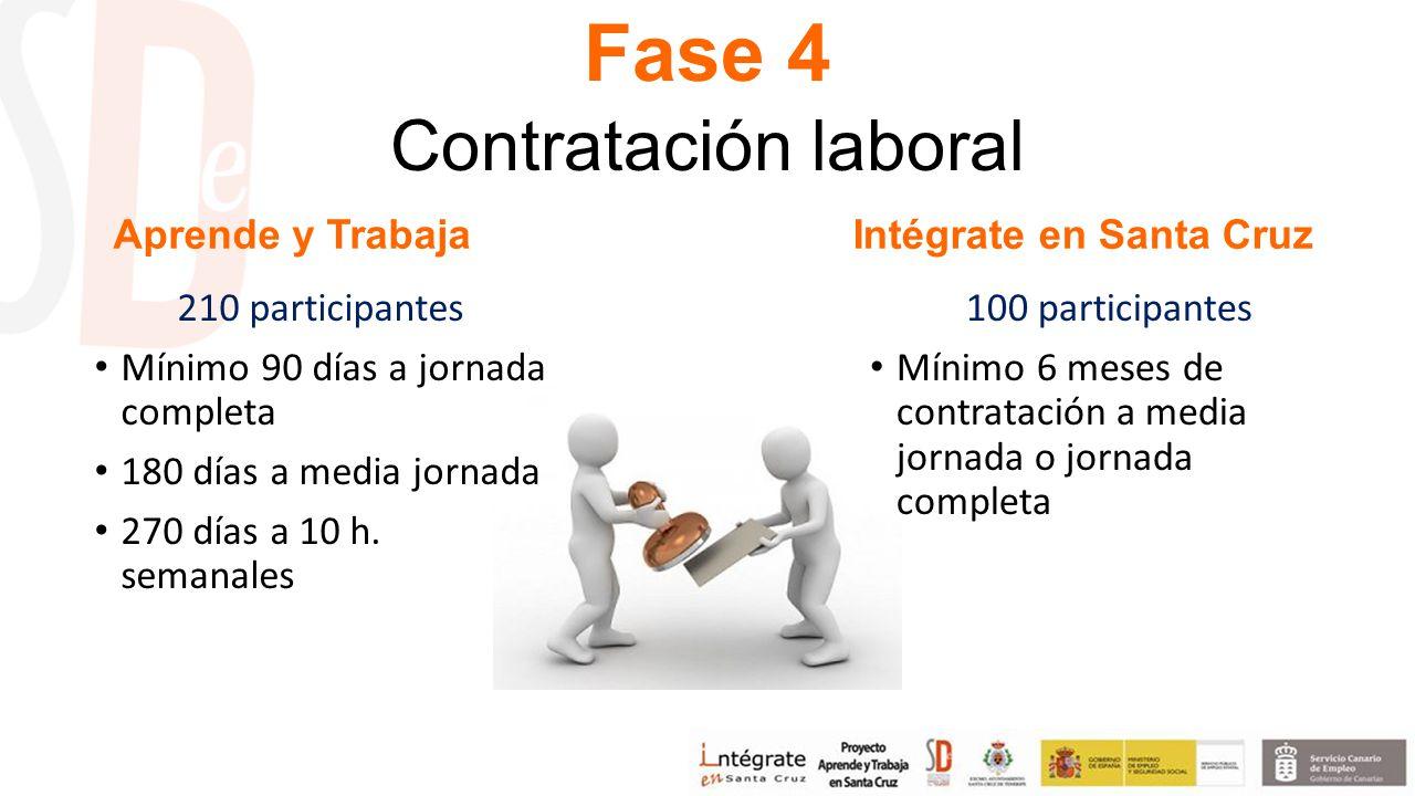 Fase 4 Contratación laboral Aprende y Trabaja 210 participantes Mínimo 90 días a jornada completa 180 días a media jornada 270 días a 10 h.