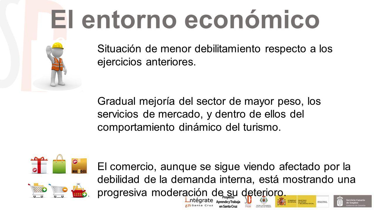 El entorno económico Situación de menor debilitamiento respecto a los ejercicios anteriores.