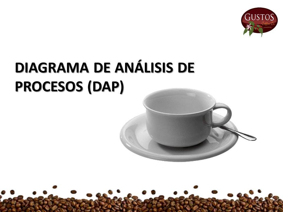 DIAGRAMA DE ANÁLISIS DE PROCESOS (DAP)