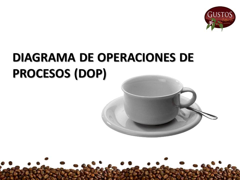 DIAGRAMA DE OPERACIONES DE PROCESOS (DOP)