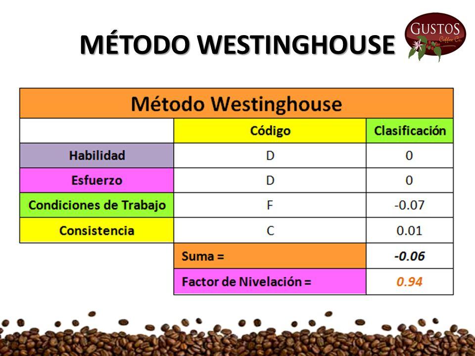 MÉTODO WESTINGHOUSE