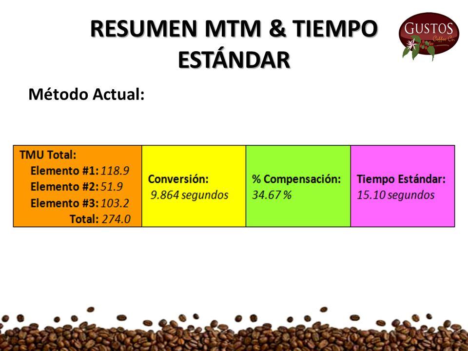 RESUMEN MTM & TIEMPO ESTÁNDAR Método Actual: