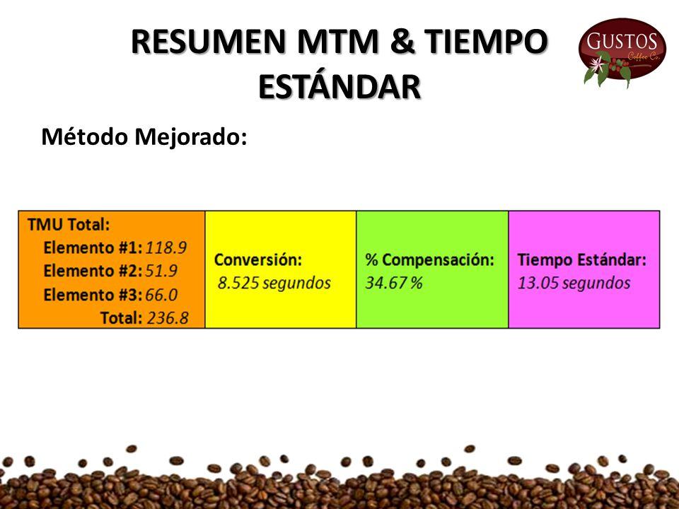 RESUMEN MTM & TIEMPO ESTÁNDAR Método Mejorado: