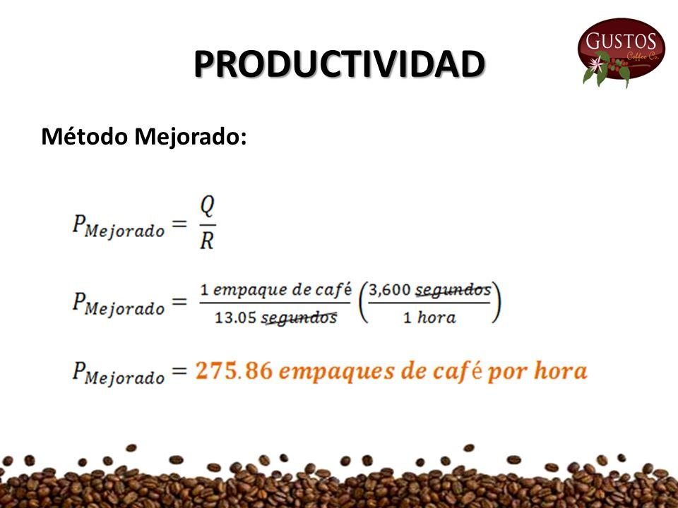 PRODUCTIVIDAD Método Mejorado: