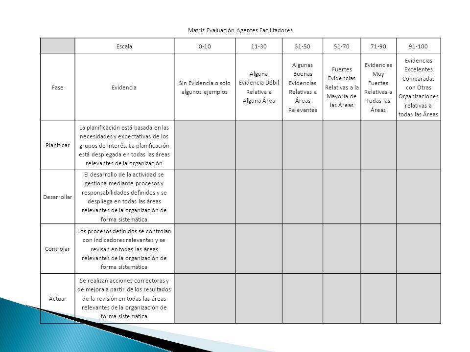 Matriz Evaluación Agentes Facilitadores Escala0-1011-3031-5051-7071-9091-100 FaseEvidencia Sin Evidencia o solo algunos ejemplos Alguna Evidencia Débil Relativa a Alguna Área Algunas Buenas Evidencias Relativas a Áreas Relevantes Fuertes Evidencias Relativas a la Mayoría de las Áreas Evidencias Muy Fuertes Relativas a Todas las Áreas Evidencias Excelentes Comparadas con Otras Organizaciones relativas a todas las Áreas Planificar La planificación está basada en las necesidades y expectativas de los grupos de interés.