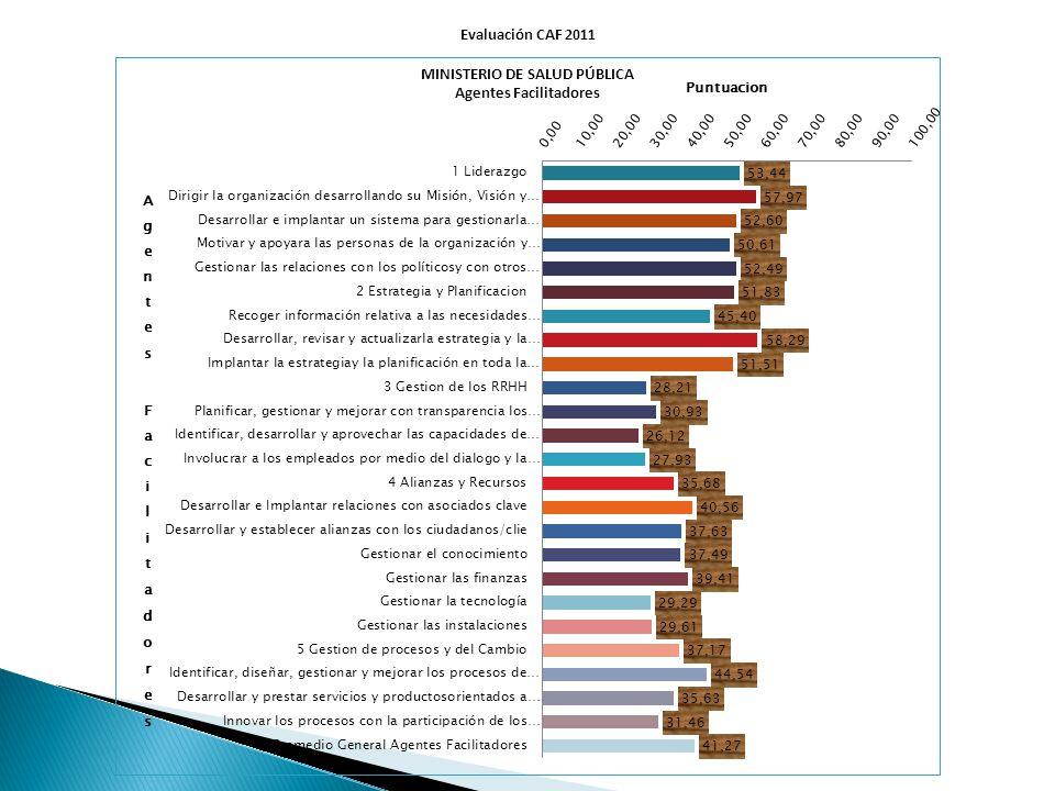 Evaluación CAF 2011 MINISTERIO DE SALUD PÚBLICA Agentes Facilitadores