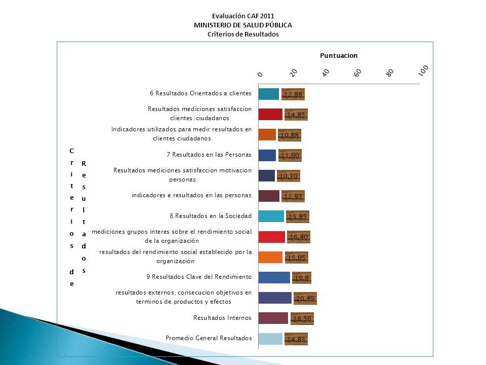 Evaluación CAF 2011 MINISTERIO DE SALUD PÚBLICA Criterios de Resultados