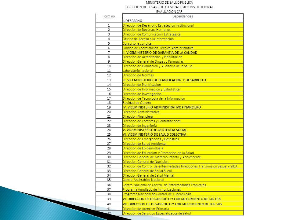 MINISTERIO DE SALUD PUBLICA DIRECCION DE DESARROLLO ESTRATEGICO INSTITUCIONAL EVALUACION CAF Form no.Dependencias I.