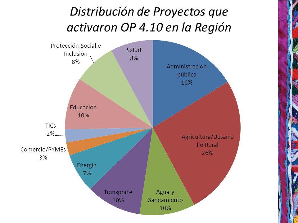 Distribución de Proyectos que activaron OP 4.10 en la Región