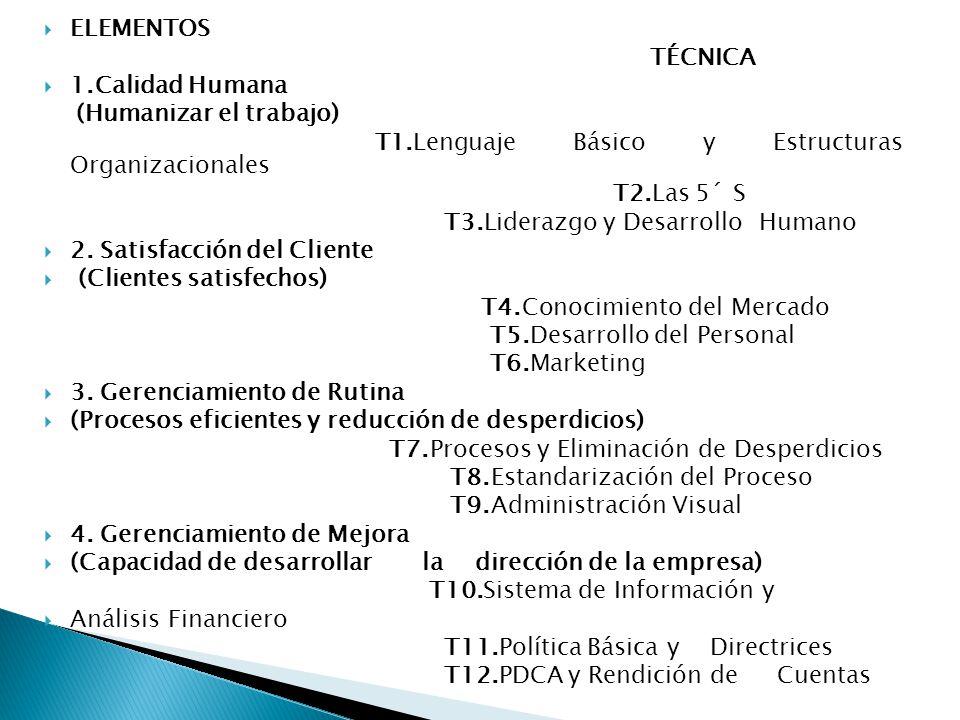  ELEMENTOS TÉCNICA  1.Calidad Humana (Humanizar el trabajo) T1.Lenguaje Básico y Estructuras Organizacionales T2.Las 5´ S T3.Liderazgo y Desarrollo Humano  2.