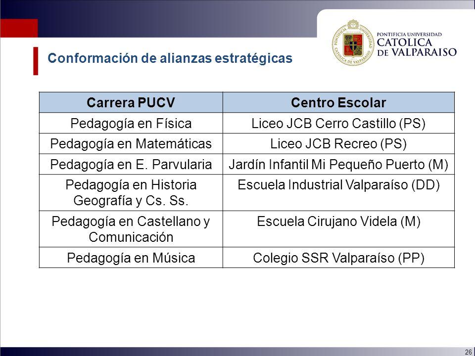 26 Carrera PUCVCentro Escolar Pedagogía en FísicaLiceo JCB Cerro Castillo (PS) Pedagogía en MatemáticasLiceo JCB Recreo (PS) Pedagogía en E.